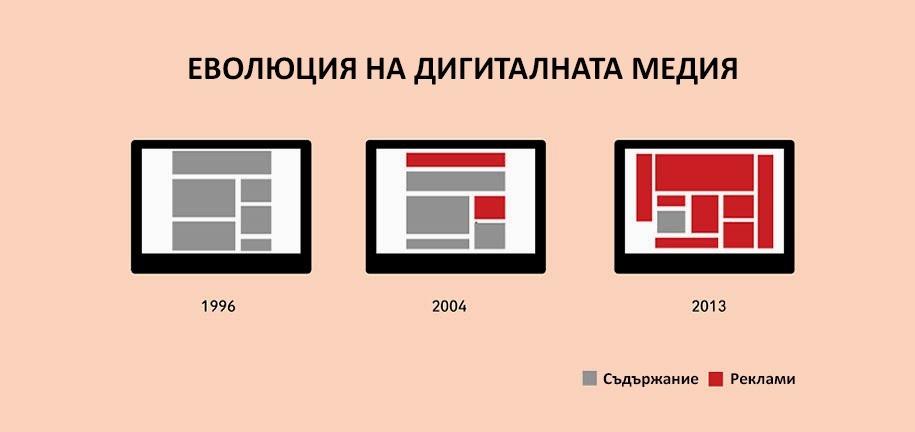 Еволюция на дигиталната медия