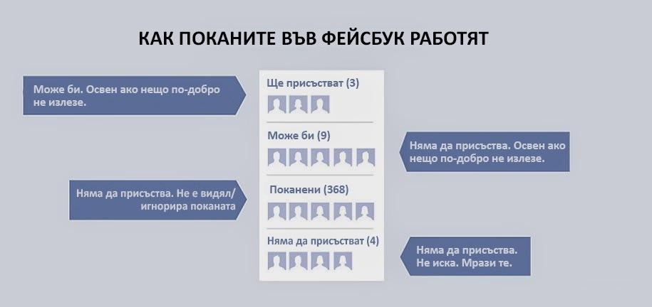 как работят поканите във фейсбук
