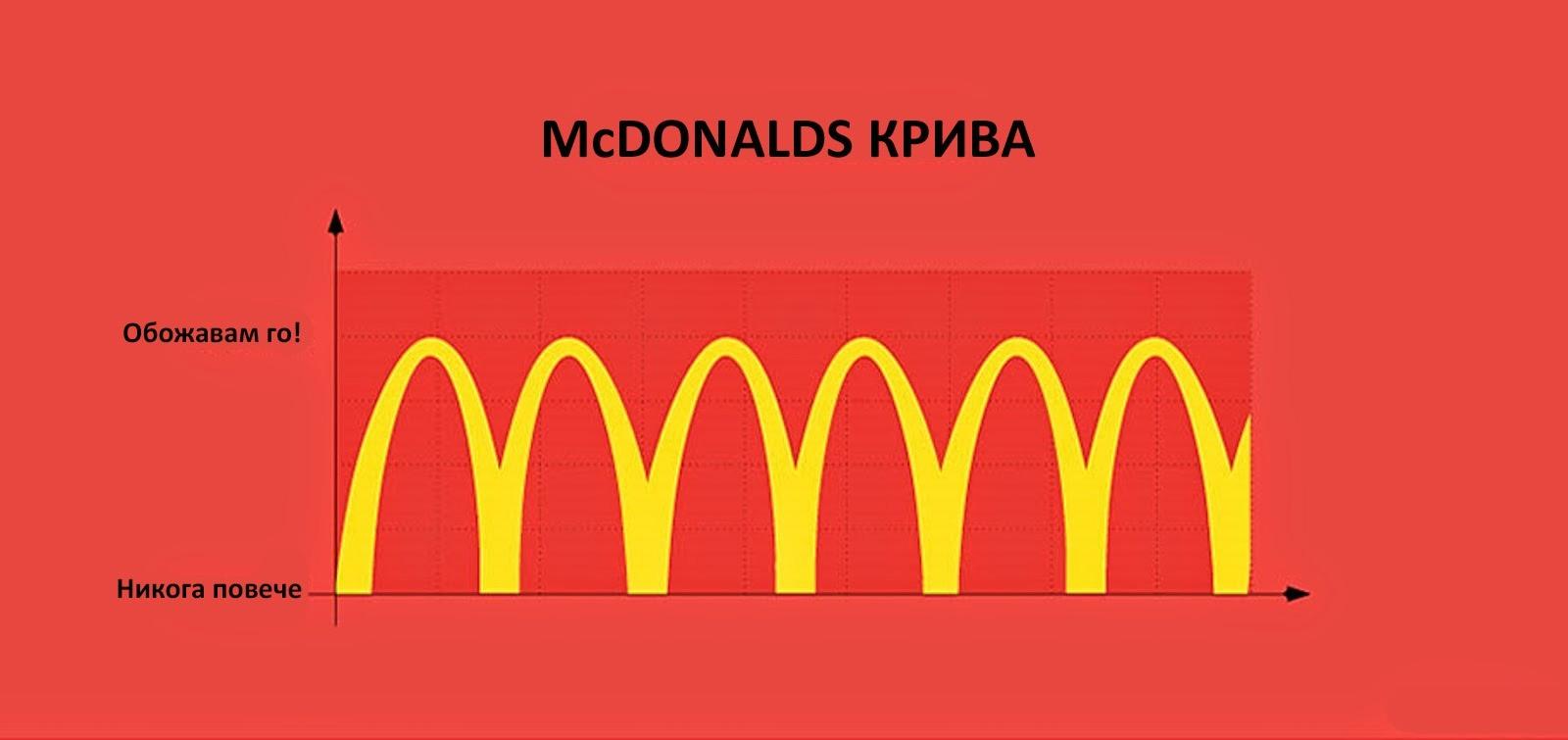 30 болезнени истини от ежедневието McDonalds крива