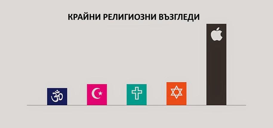 Религиозни възгледи